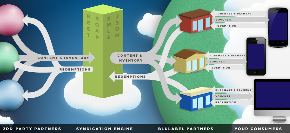 BluLabel Syndication Engine Illustration by Kyle McGuire